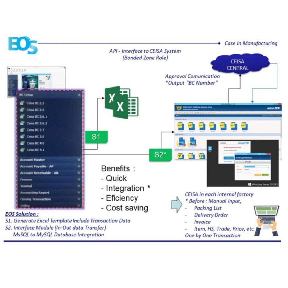 API Interface to CEISA System B
