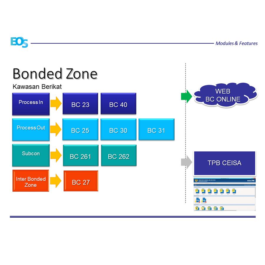 Bonded Zone, Kawasan Berikat Web BC Online - EOS Teknologi