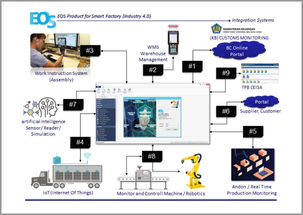 Produk - EOS Teknologi
