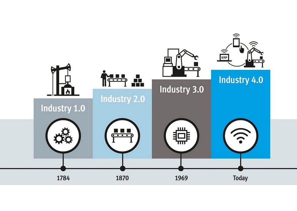 Revolusi Industri 1 sampai Industri 4.0