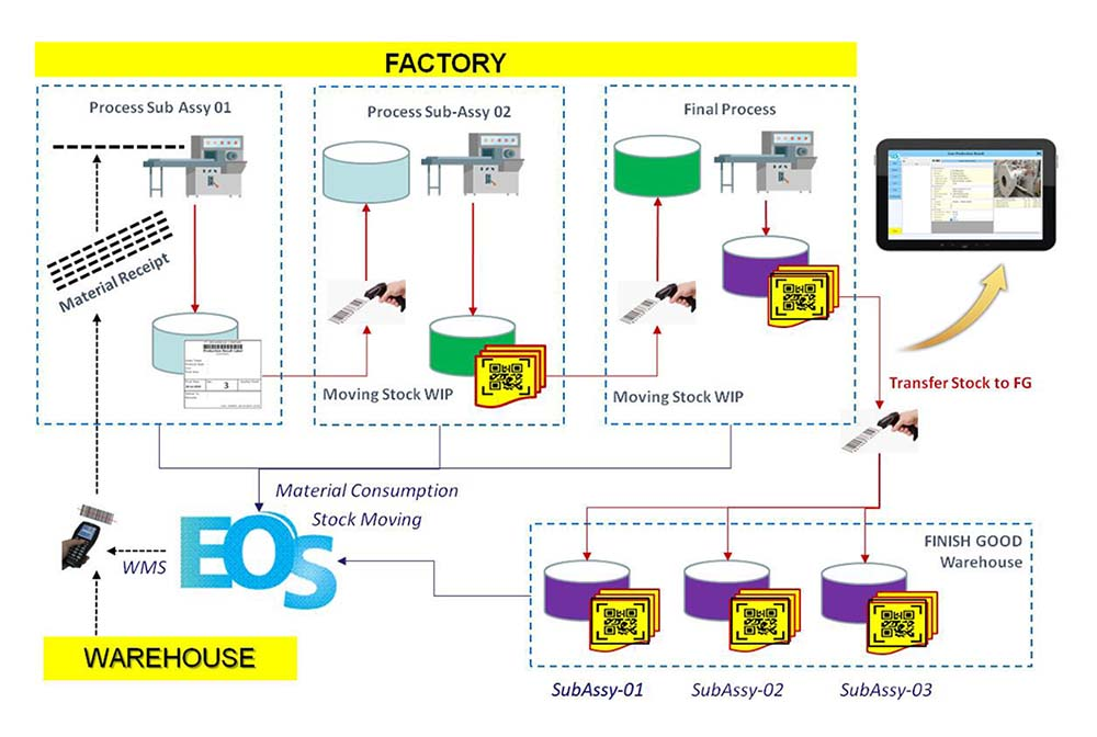 Cara Kerja EOS Production Result Touchscreen